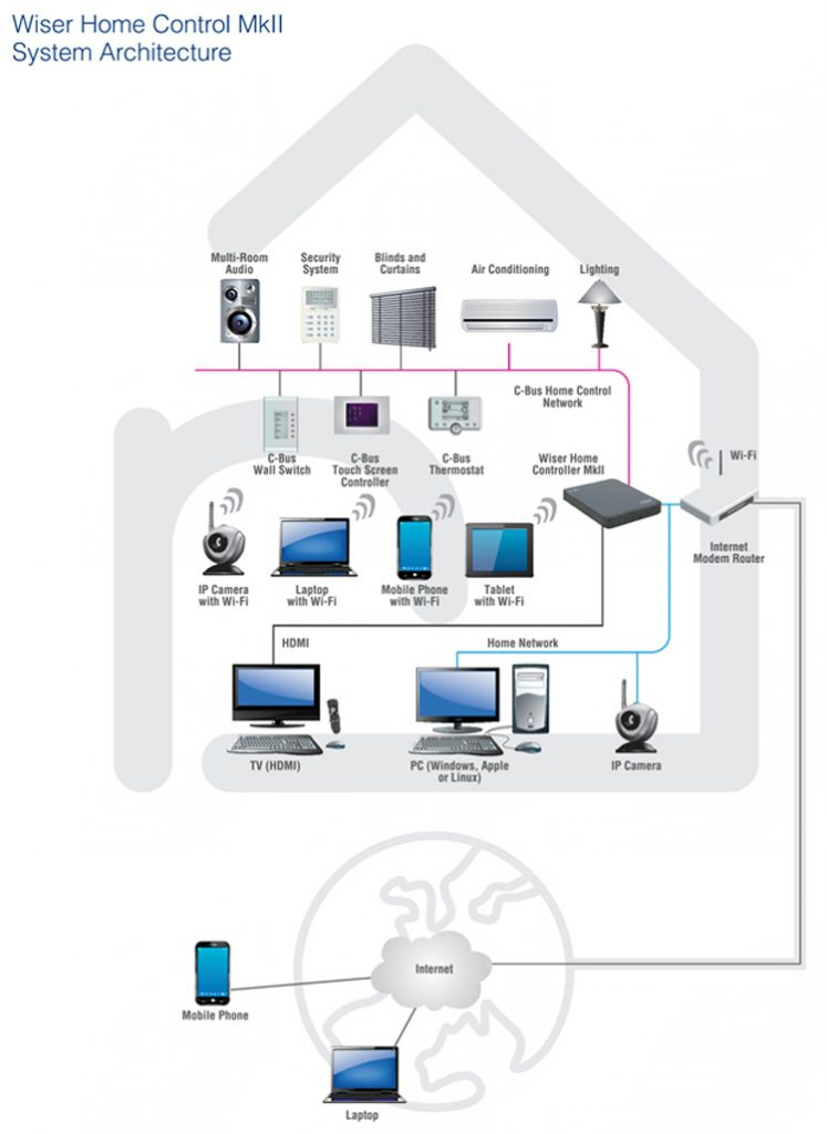 Home automation in hamilton waikato arc home automation diagram ccuart Images