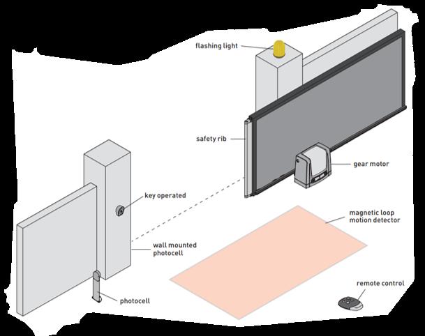 A sliding security gate diagram
